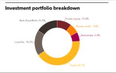CCCERA investment portfolio