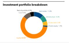 CFRS investment portfolio
