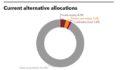 Current alternative allocations of Korea Post