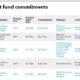 Recent fund commitments of Fubon Life Insurance