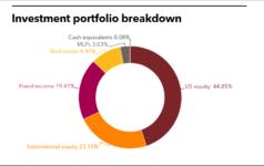 Jacksonville investment portfolio